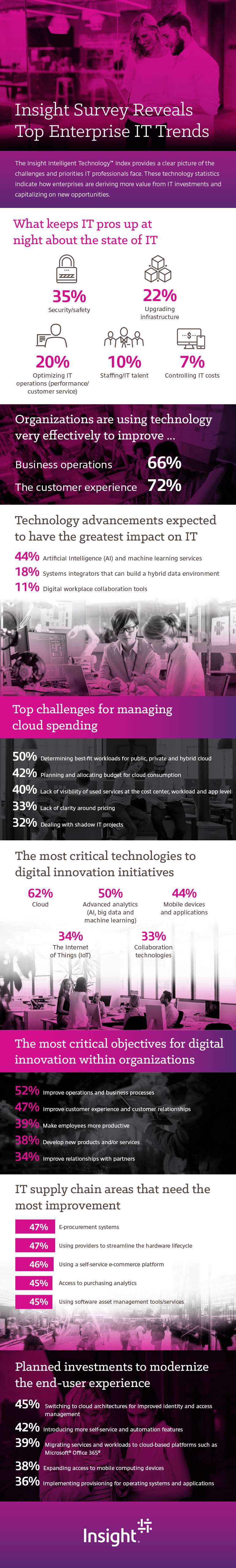 Infographic displaying Insight Survey Reveals Top Enterprise IT Trends. Translated below.