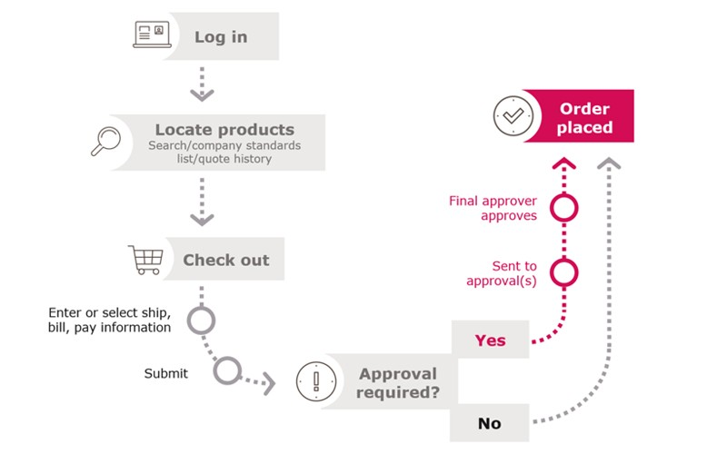 Diagram displaying the purchasing options journey from logging in to order placement